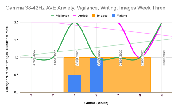 Anxiety, vigilance, writing, imagery week three gamma