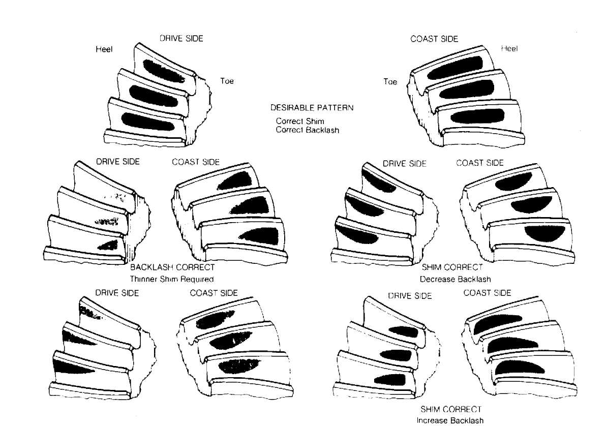 Gear Tooth Contact Patterns