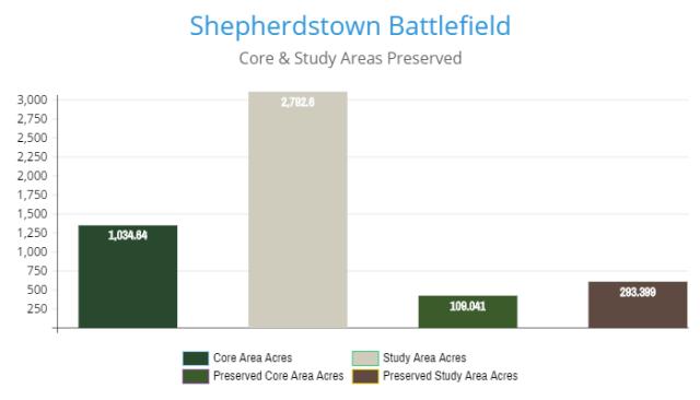 shepherdstown-battlefield-preservation