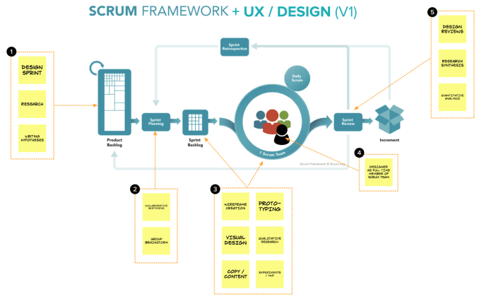 Scrum and UX diagram