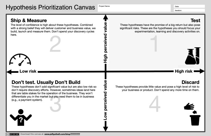The Hypothesis Prioritization Canvas