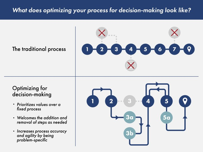 optimize for decision-making not process dogma