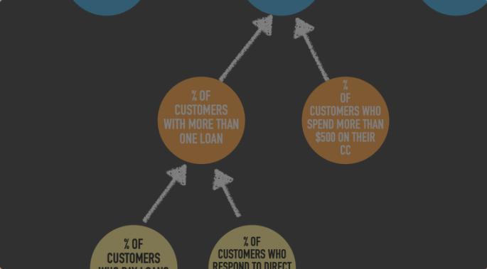 metrics of user behavior pointing to the metrics they lead to