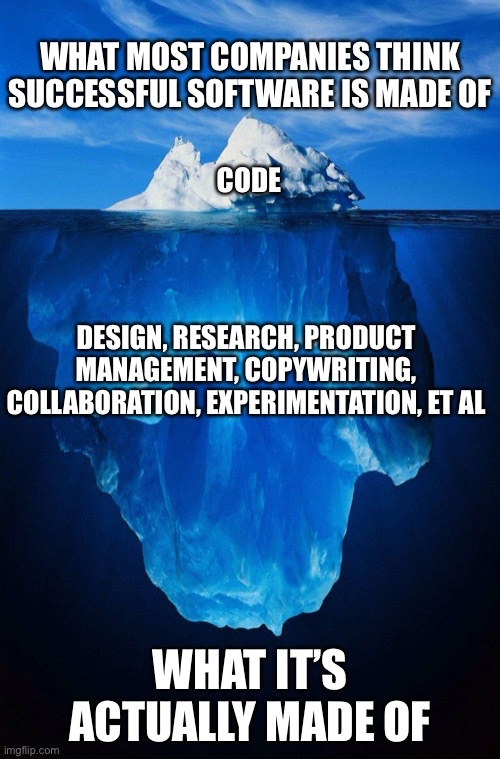 Iceberg with the tip poking above the water showing the word Code, and the part below the water showing the words design, research, product management, copywriting, collaboration and experimentation.