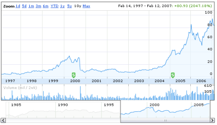 AAPL 10 year performance