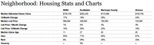 median home prices scottsdale,median home prices 85262,homes values 85262,home values scottsdale
