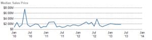 dc ranch median home sales price,median sales price of homes in dc ranch,dc ranch homes for sale