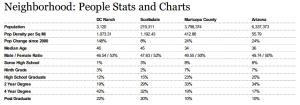 Statistics about Population, Age, Education, DC Ranch, Scottsdale Arizona