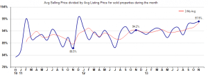 Average Sales Price versus list price homes sold in Rio Verde Arizona,Average Sales Price versus list price homes sold in Tonto Verde Arizona