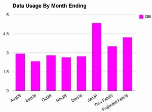 data by month