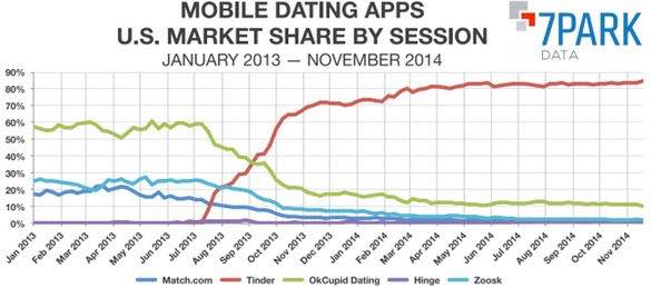 Mobile Dating Apps Market Share By Session - Tinder