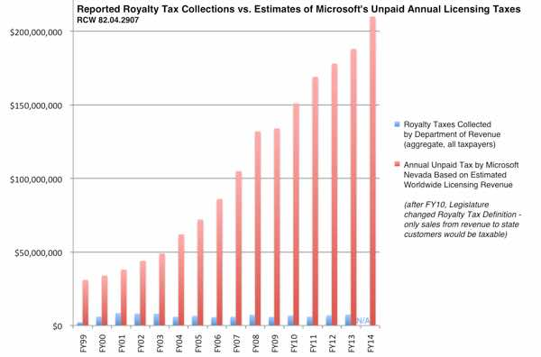 Estimated Magnitude of Microsoft's Nevada Tax Dodge