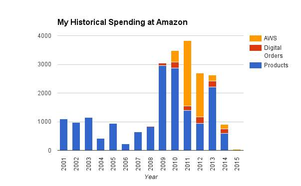 cut your spending at amazon