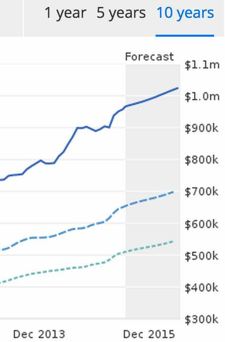 Real Estate Increase in Seattle