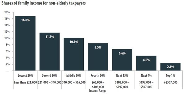 Washington State Regressive Taxes