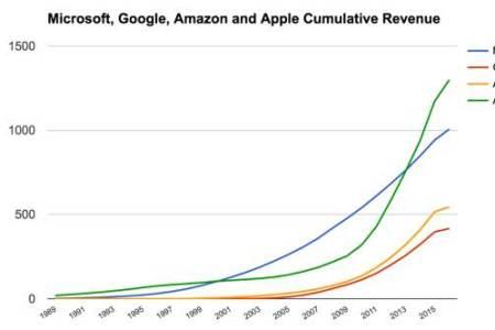 microsoft cumulative revenue