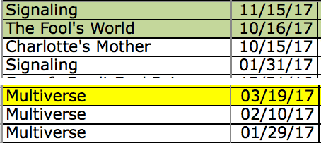 A snippet from my story submission spreadsheet