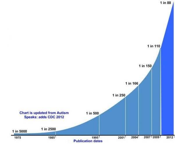 autism-rise_increasing-autism-rates-autism-speakes
