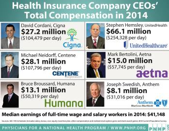 Earningd for Health Insurance CEO for Denying care