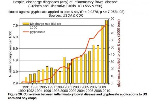 Glyphosate_Inflammatory Bowel Disease_Swanson
