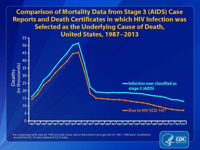Aids mortality 2013 CDC HIV Test Glyphosate Test