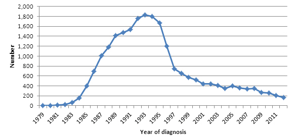 Numer of Aids Cases Canada_fig6-eng