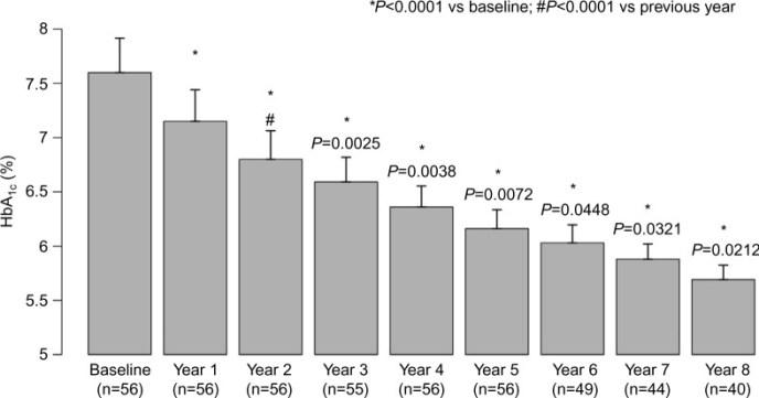 Hemoglobin A1C Testosterone 8 years Haidar