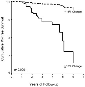 Raggi 2004 calcium Score 15 per cent change Fig.2