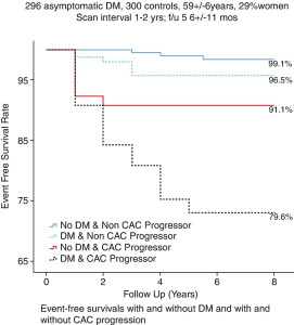 Kiramijyan Sarkis AJC 2013 Event free survival with and without DM and CAC progression Fig9