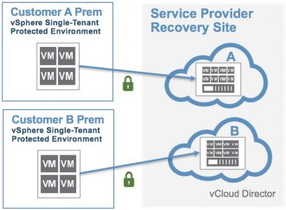 vCloud Availability for vCloud Director