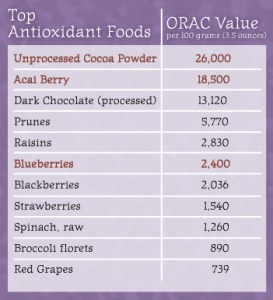 Top-Antioxidants
