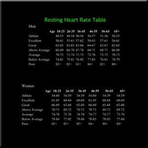 Resting-HR-Table