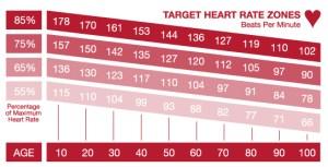 target-heart-zone