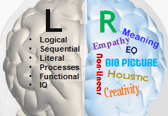 left-right-brain-content
