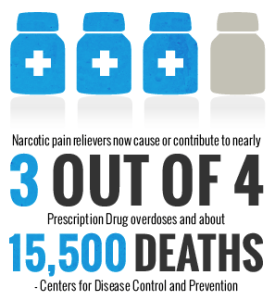prescription drug deaths