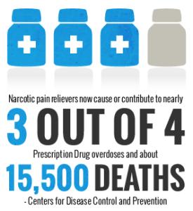 Chronic Pain ER script deaths