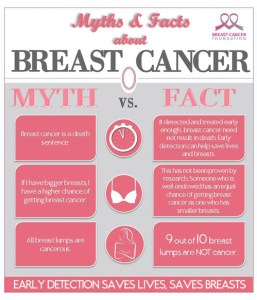 breast cancer myths vs