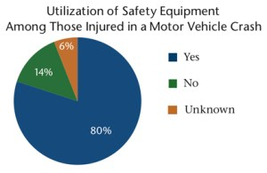MVC-Utilization of Safety Equipment Among Those Injured in a Motor Vehicle Crash