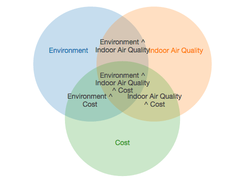 venn diagram for indoor air quality for cystic fibrosis