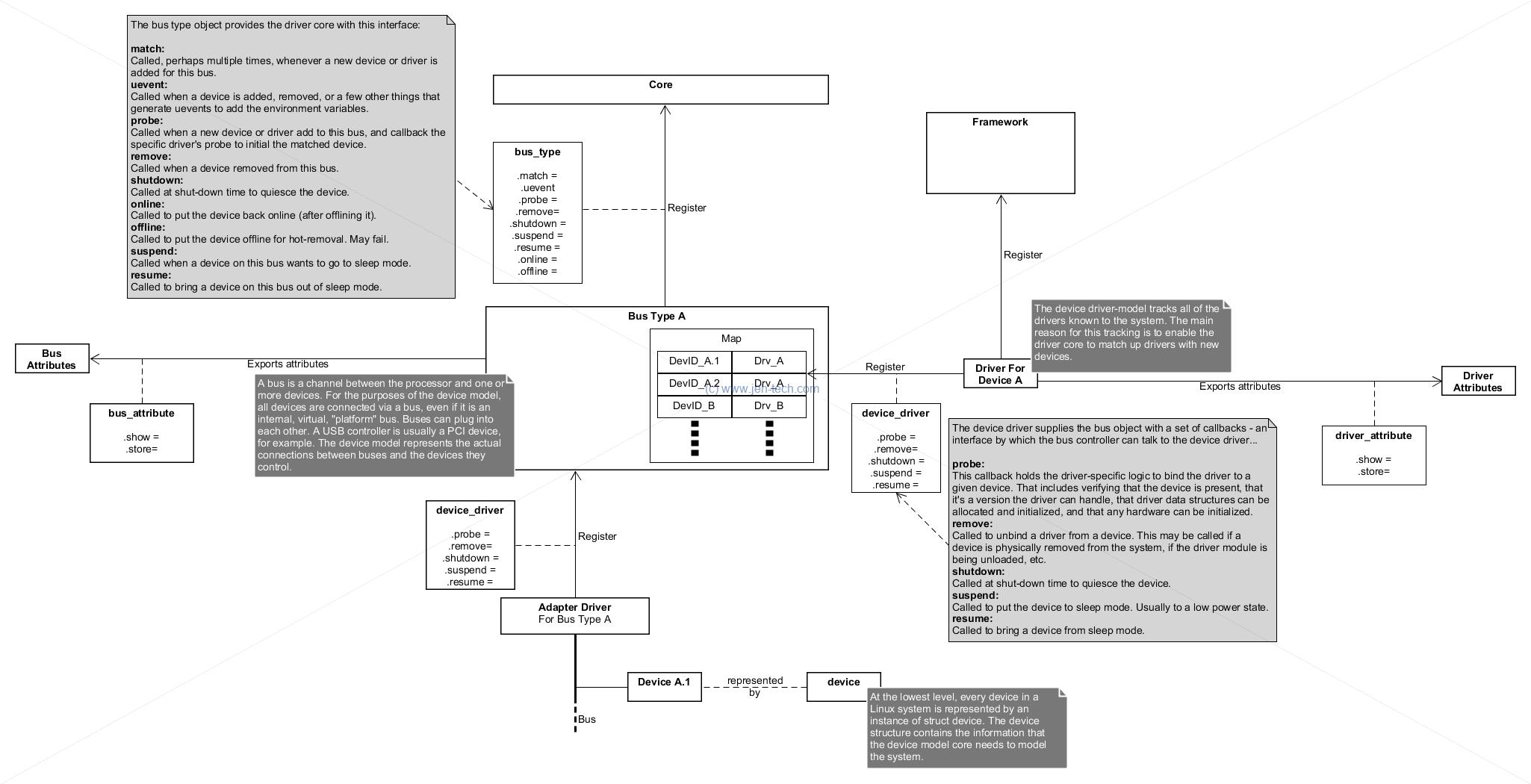 Linux Kernel Notes