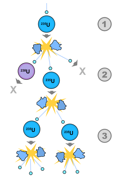 A nuclear Fission chain reaction