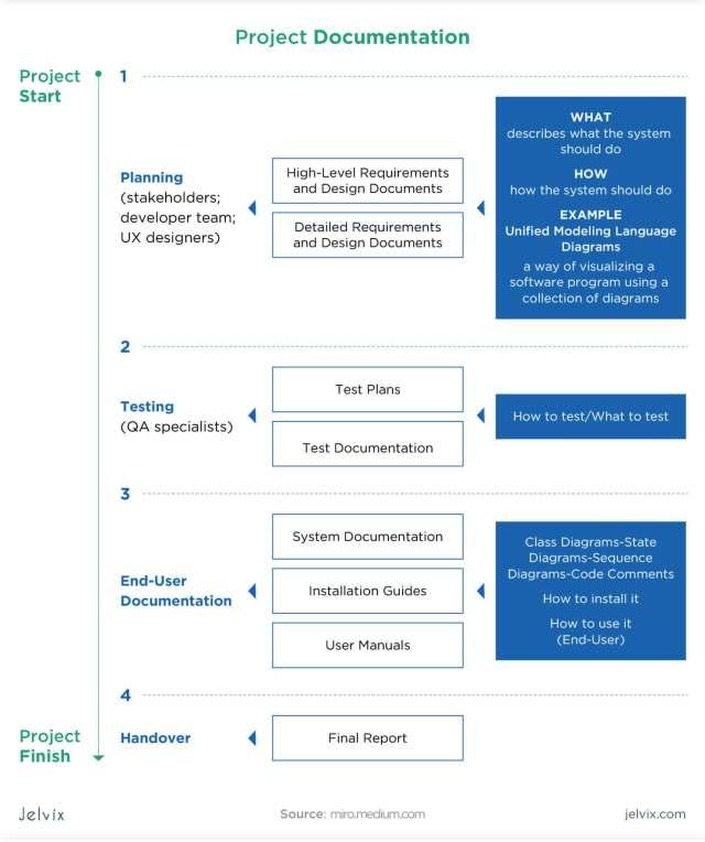 How To Create A Software Design Document - Jelvix