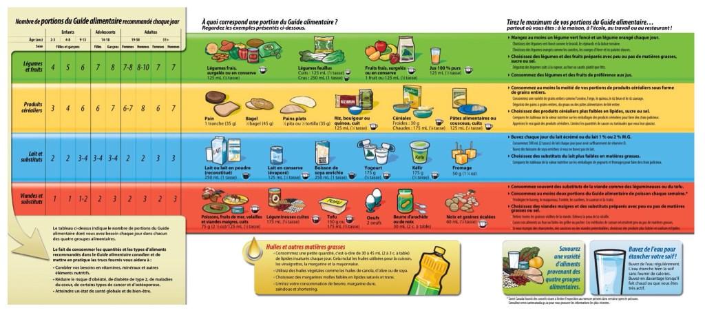image guide alimentaire canadien Enfant et alimentation: 12 conseils pour vous éviter du stress et assurer que votre enfant mange bien