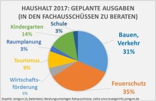 ausgaben-nach-sektoren