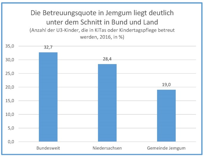 Betreuungsquote im Vergleich