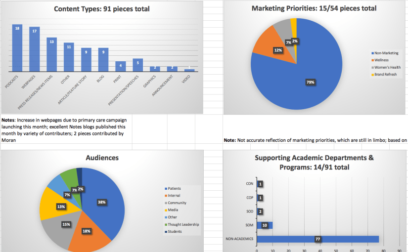 Content & The Editorial Workroom: How to Begin Tracking Your Content