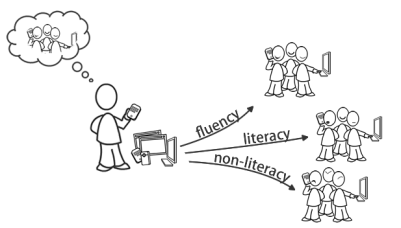 Differences between Literacy and Fluency