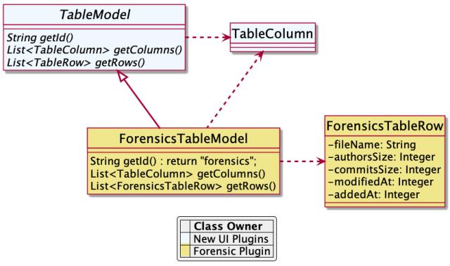 Tabel model