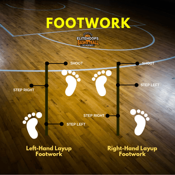 Left hand and right-hand layup footwork.