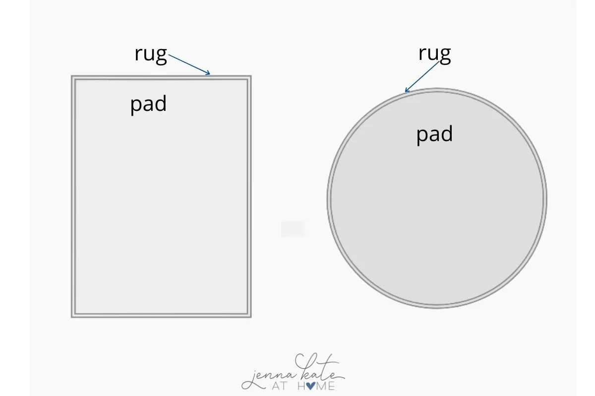 graphic showing the correct size of rug pad to go under an area rug